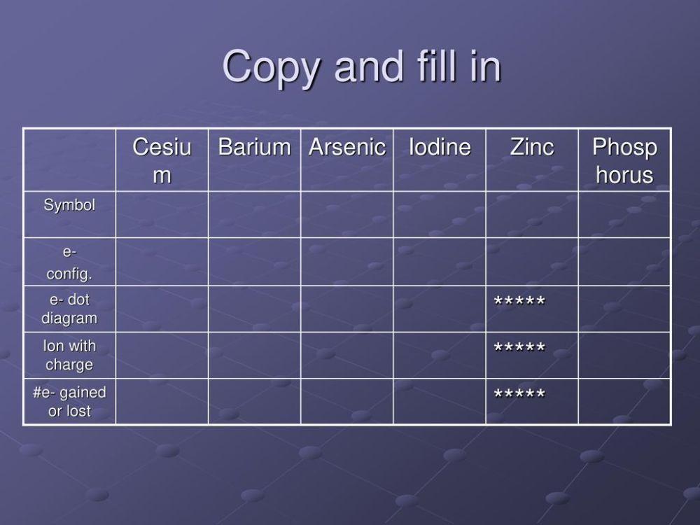 medium resolution of copy and fill in cesium barium arsenic iodine zinc phosphorus
