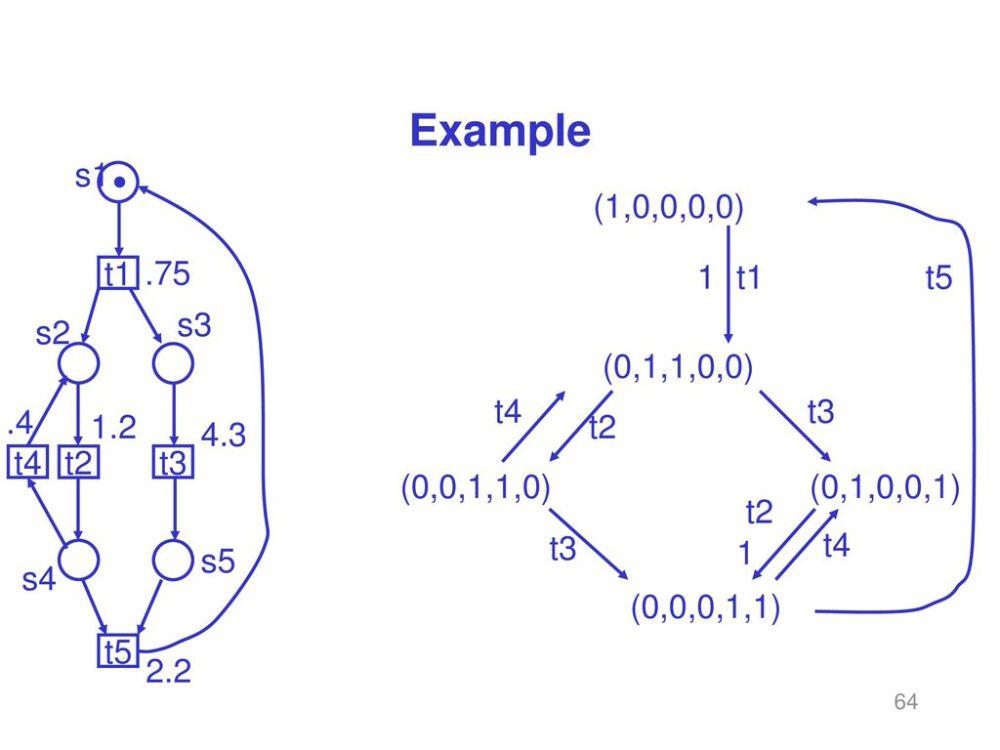 medium resolution of 64 example