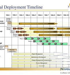 23 typical deployment timeline [ 1024 x 768 Pixel ]