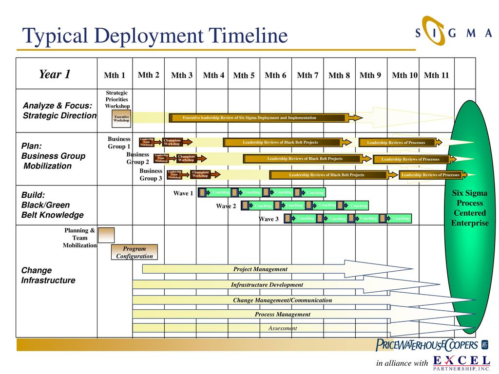 hight resolution of 23 typical deployment timeline