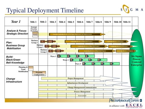 small resolution of 23 typical deployment timeline