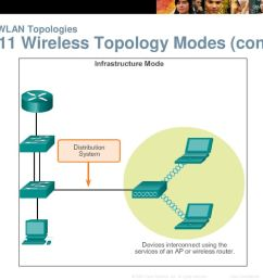 wlan topologies wireless topology modes 18 802 11  [ 1024 x 768 Pixel ]