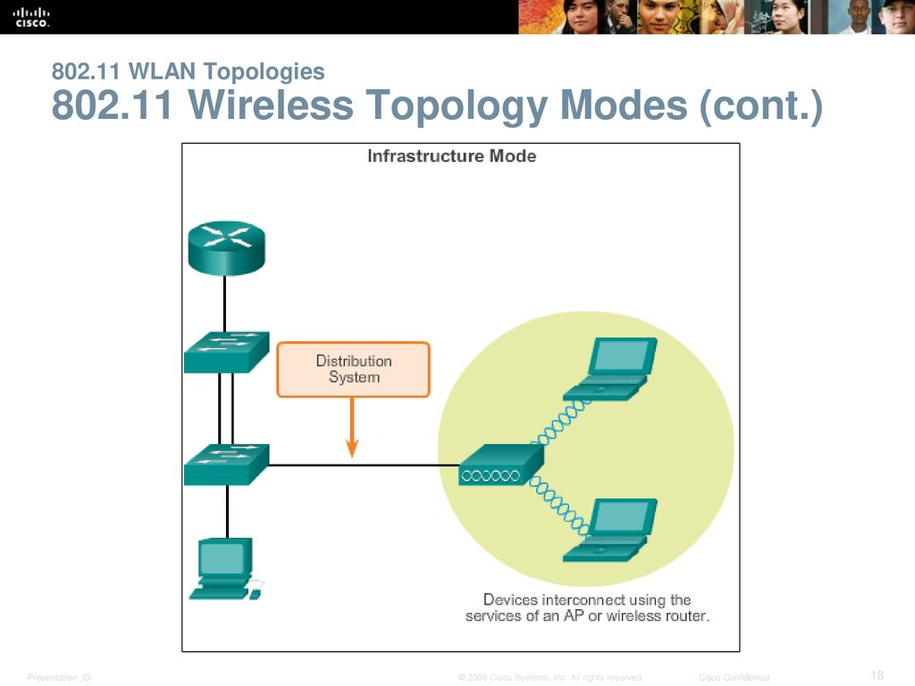 hight resolution of wlan topologies wireless topology modes 18 802 11