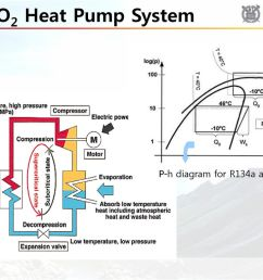 38 co2 heat pump system p h diagram for r134a and co2 [ 1024 x 768 Pixel ]