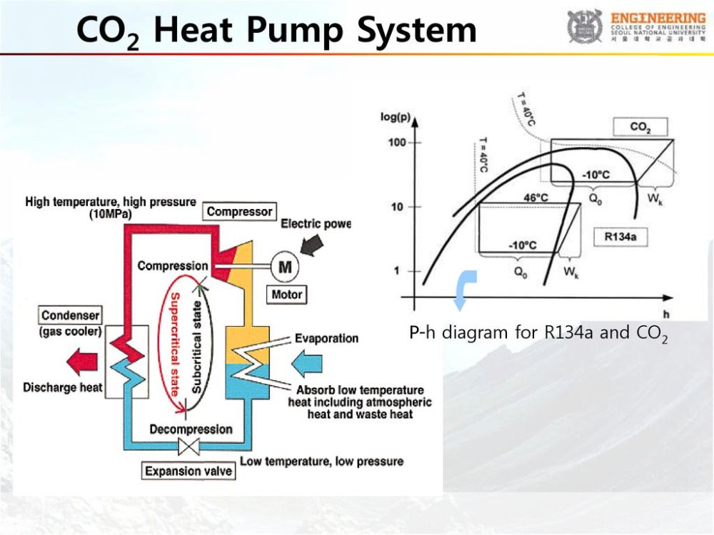 medium resolution of 38 co2 heat pump system p h diagram for r134a and co2