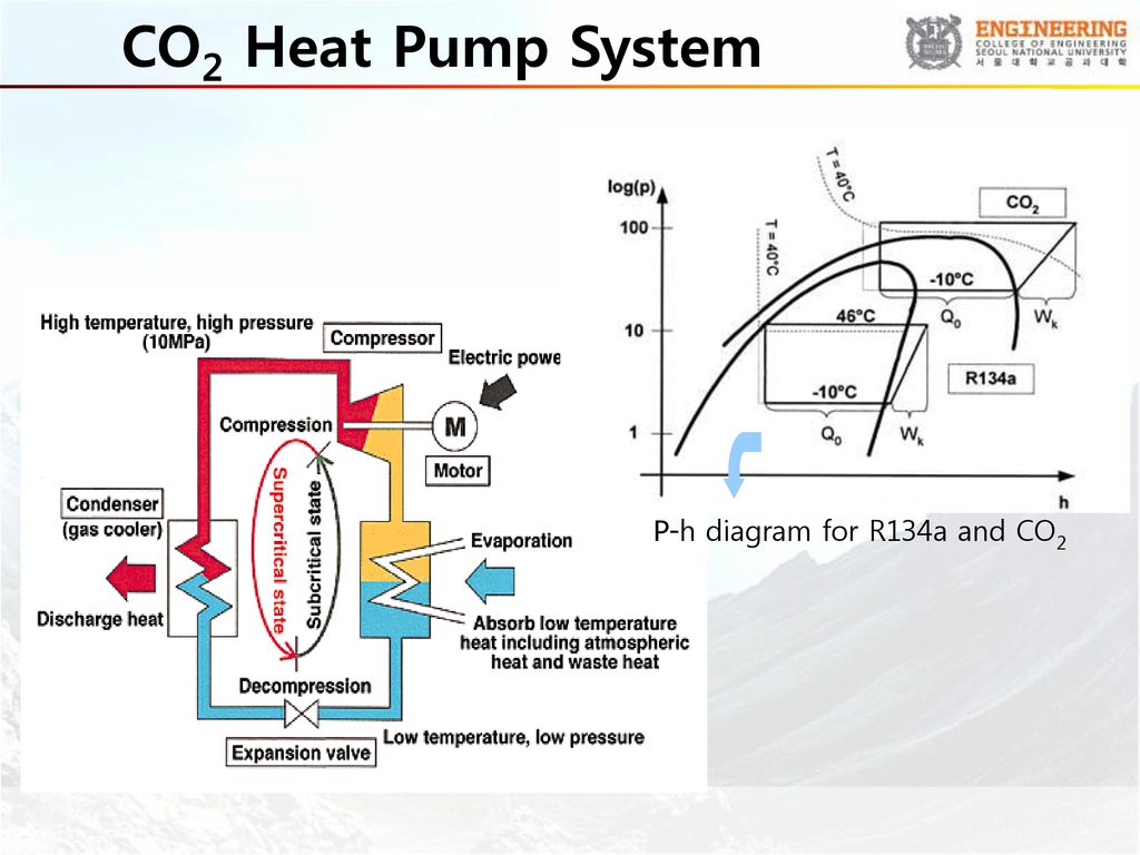 hight resolution of 38 co2 heat pump system p h diagram for r134a and co2