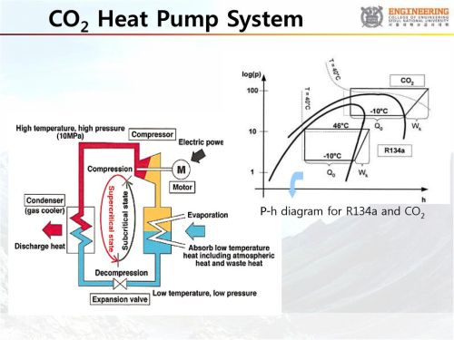 small resolution of 38 co2 heat pump system p h diagram for r134a and co2
