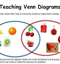 teaching venn diagrams [ 1024 x 768 Pixel ]