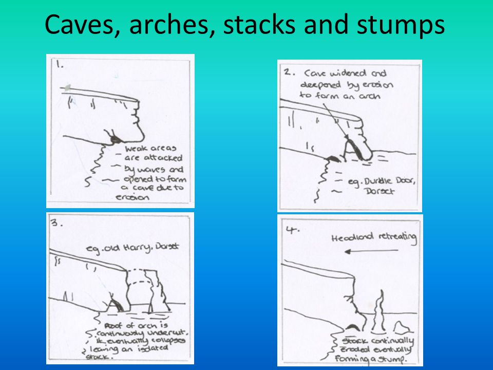caves arches stacks and stumps diagram single line autocad electrical coastal processes ppt download 71