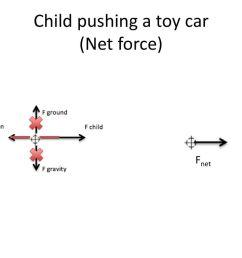child pushing a toy car net force  [ 1024 x 768 Pixel ]