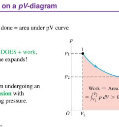 work on a pv diagram work done area under pv curve [ 1024 x 768 Pixel ]