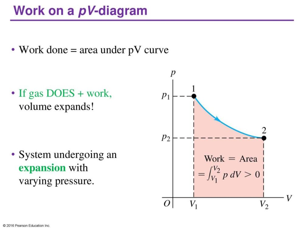 medium resolution of work on a pv diagram work done area under pv curve