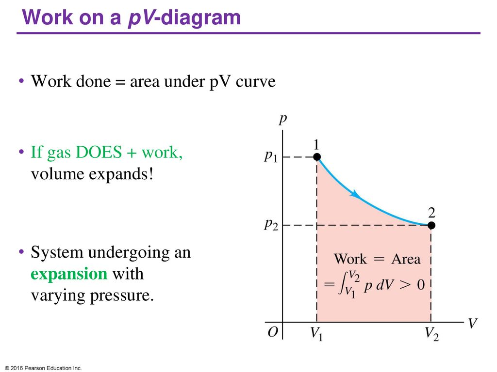 hight resolution of work on a pv diagram work done area under pv curve