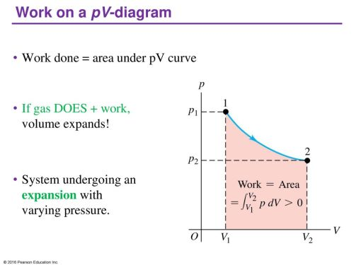 small resolution of work on a pv diagram work done area under pv curve