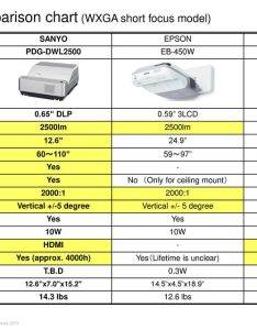 comparison chart also ultra short throw projector ppt download rh slideplayer