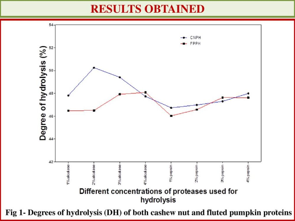medium resolution of 5 results obtained fig 1 degrees of hydrolysis dh of both cashew nut and fluted pumpkin proteins