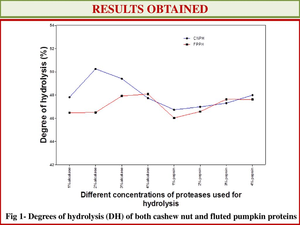 hight resolution of 5 results obtained fig 1 degrees of hydrolysis dh of both cashew nut and fluted pumpkin proteins