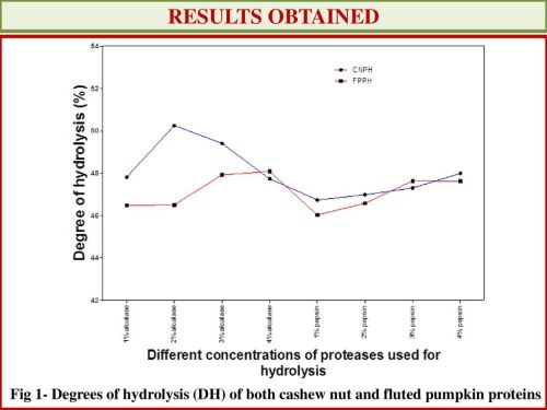small resolution of 5 results obtained fig 1 degrees of hydrolysis dh of both cashew nut and fluted pumpkin proteins
