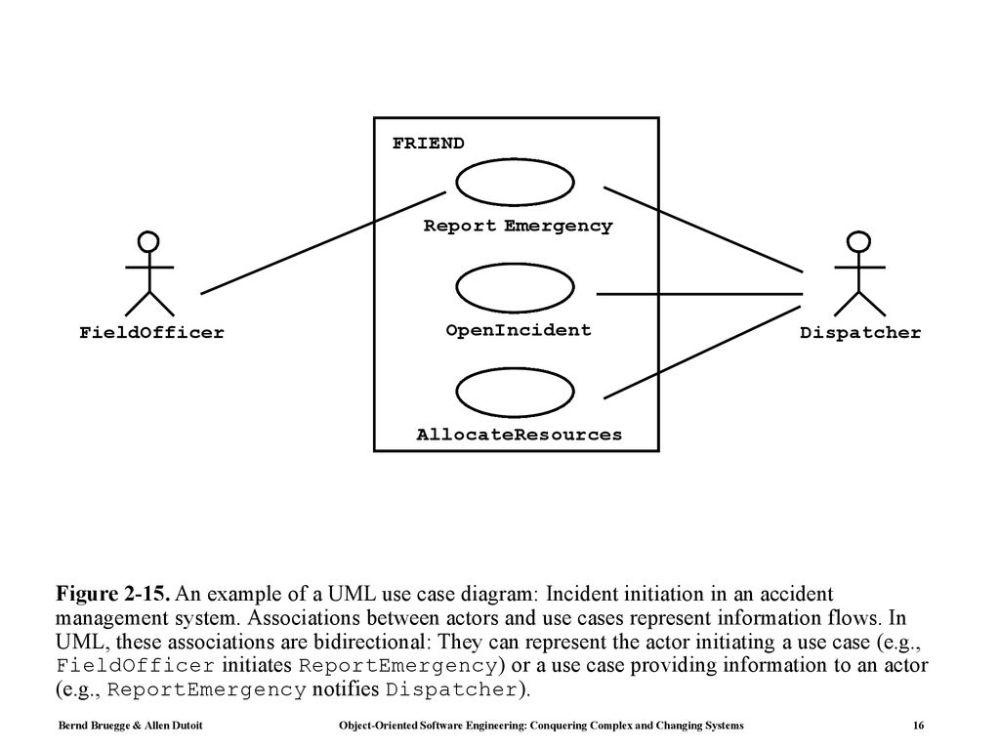 medium resolution of 16 figure an example of a uml use case diagram