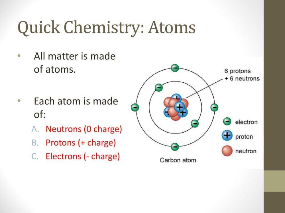 medium resolution of quick chemistry atoms