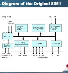 block diagram of the original 8051 [ 1024 x 768 Pixel ]