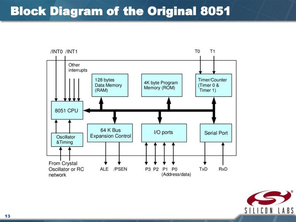 medium resolution of block diagram of the original 8051