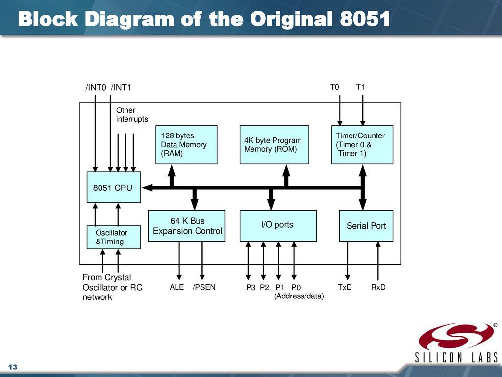 hight resolution of block diagram of the original 8051
