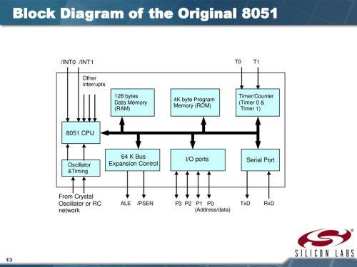 small resolution of block diagram of the original 8051