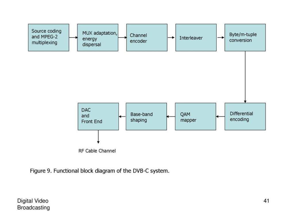 medium resolution of functional block diagram of the dvb c system