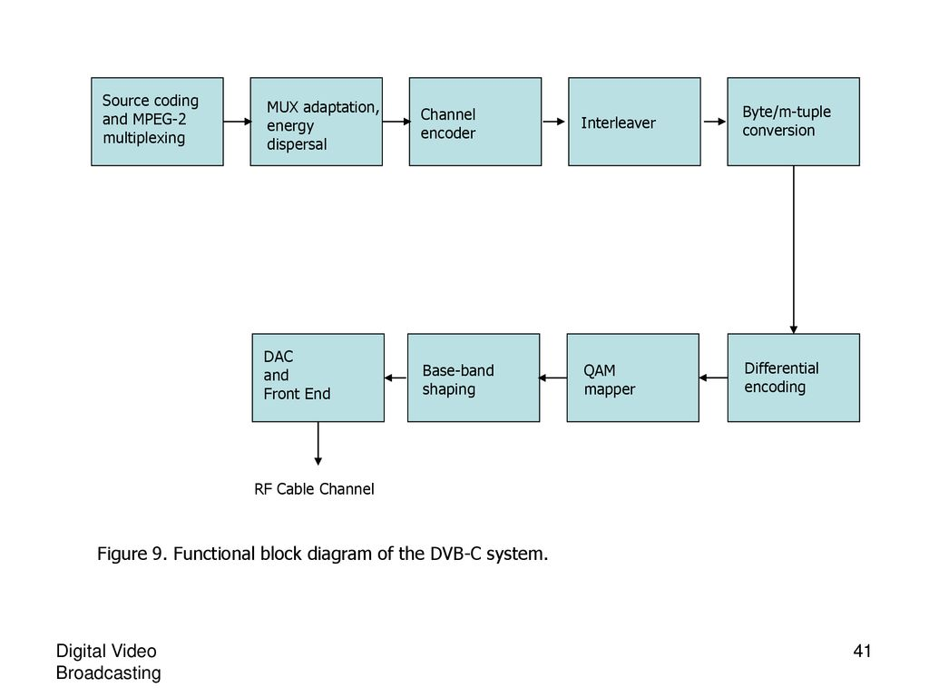 hight resolution of functional block diagram of the dvb c system