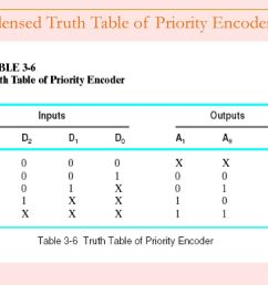 condensed truth table of priority encoder 12 logic diagram  [ 1024 x 768 Pixel ]