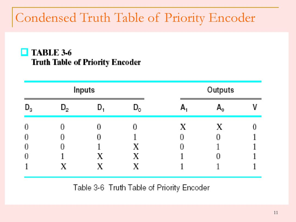 hight resolution of condensed truth table of priority encoder 12 logic diagram