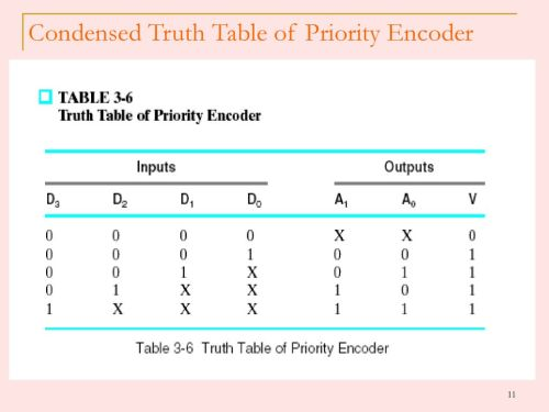 small resolution of condensed truth table of priority encoder 12 logic diagram
