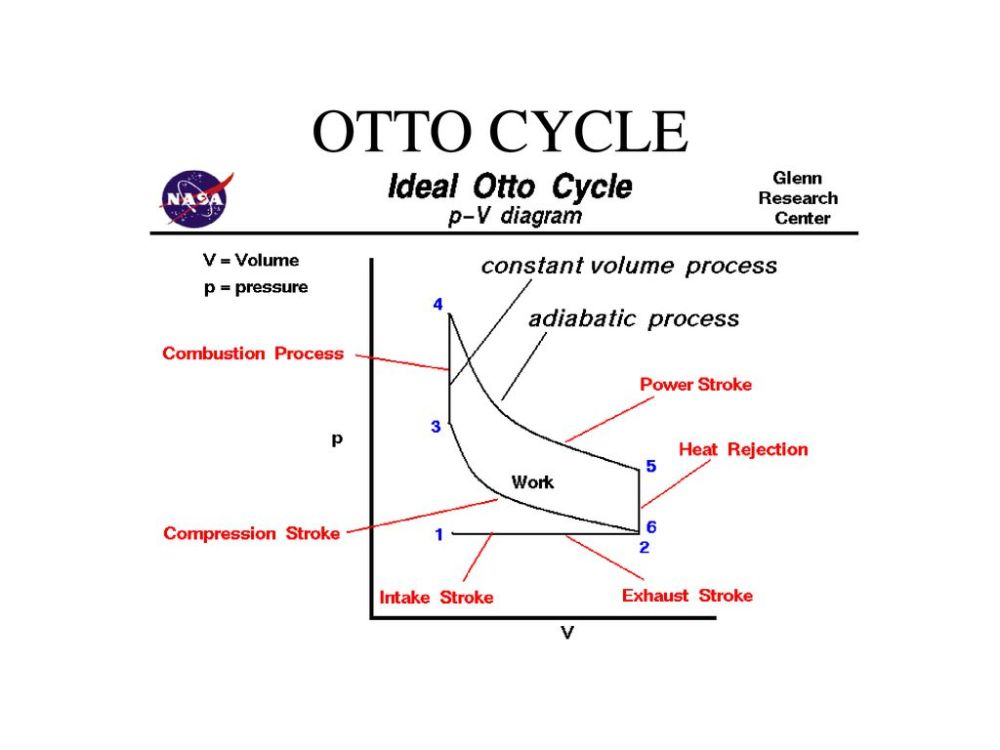 medium resolution of internal combustion engine 2 otto cycle