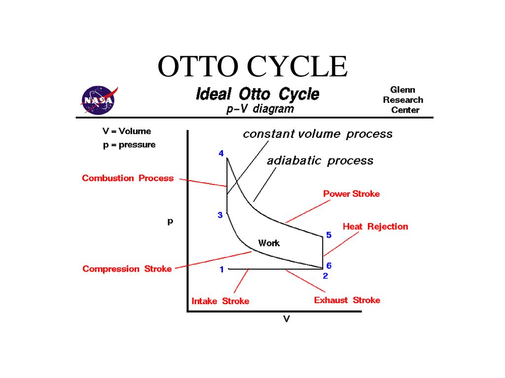 hight resolution of internal combustion engine 2 otto cycle