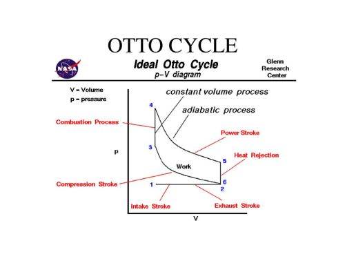 small resolution of internal combustion engine 2 otto cycle