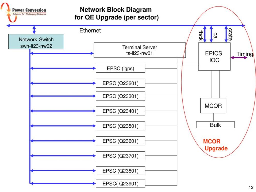 medium resolution of 12 for qe upgrade per sector network block diagram