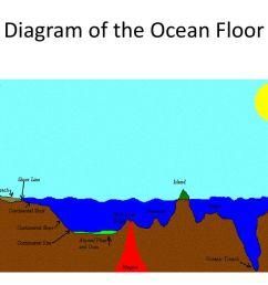 ocean floor 4 diagram  [ 1024 x 768 Pixel ]