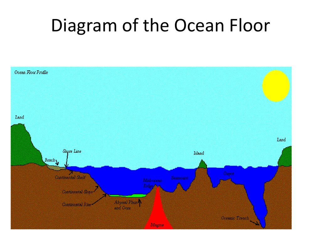 hight resolution of ocean floor 4 diagram