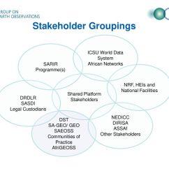 3 stakeholder groupings [ 1024 x 768 Pixel ]