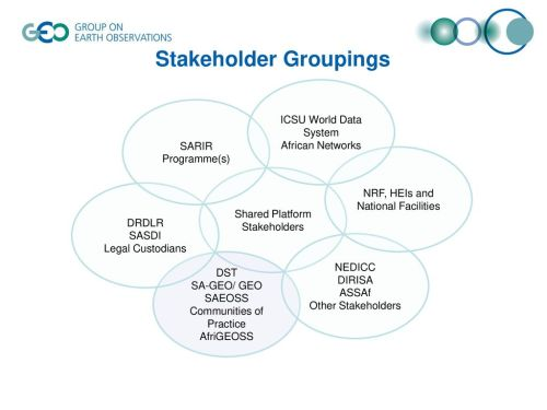 small resolution of 3 stakeholder groupings