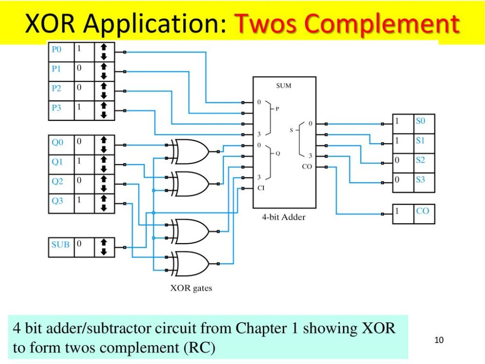 medium resolution of xor application twos complement