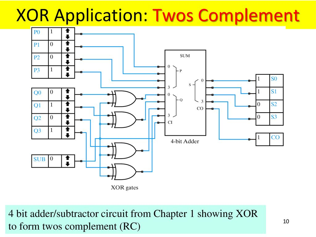 hight resolution of xor application twos complement