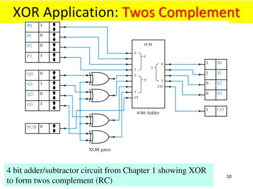 small resolution of xor application twos complement