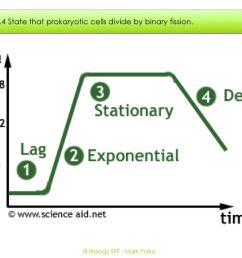 ib biology sfp mark polko [ 1024 x 768 Pixel ]