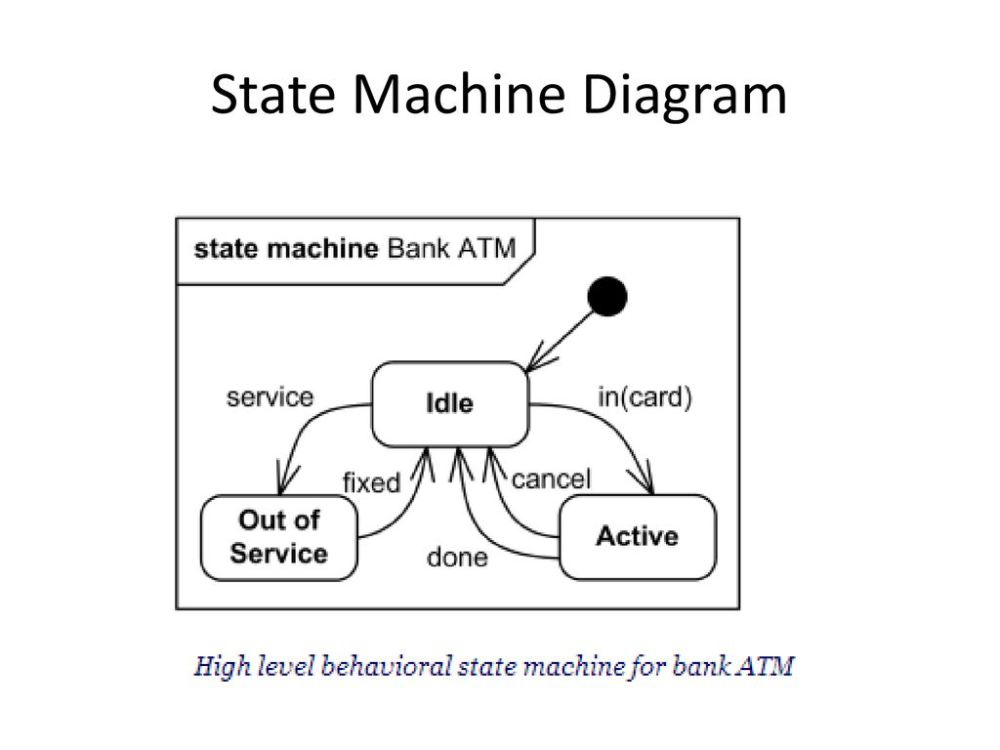medium resolution of 7 state machine diagram