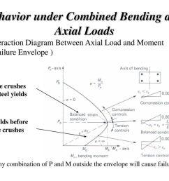 90 behavior under combined bending and axial loads interaction diagram  [ 1024 x 768 Pixel ]