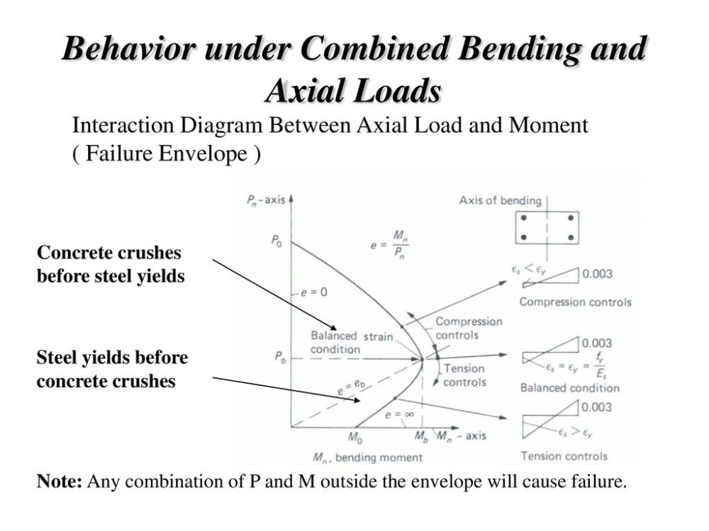 medium resolution of 90 behavior under combined bending and axial loads interaction diagram