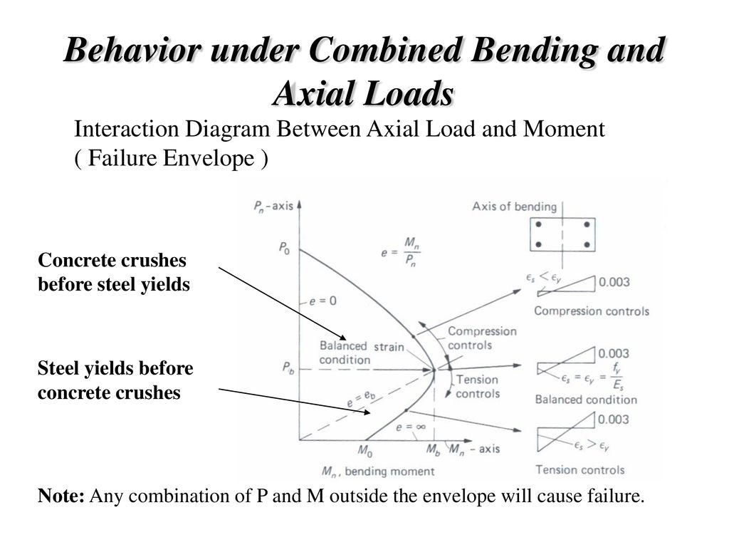 hight resolution of 90 behavior under combined bending and axial loads interaction diagram