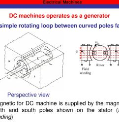 21 dc machines operates as a generator [ 1024 x 768 Pixel ]